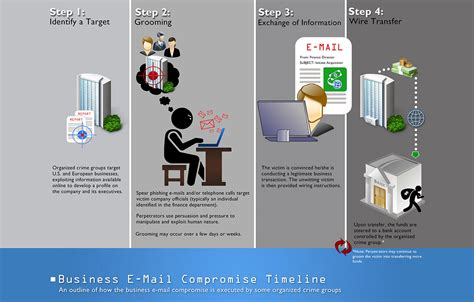 Business Email Search Business E Mail Compromise Fbi