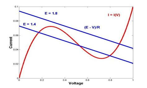 tunnel diode voltage drop tunnel diode matlab 28 images chapter 1 introduction qucs s help 0 0 19 s documentation
