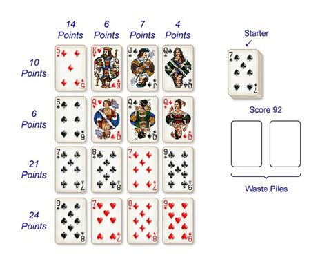 Crib Score by Solitaire City Cribbage Squares Scoring