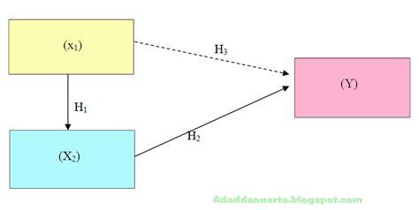 variabel dalam membuat judul skripsi contoh judul skripsi 3 variabel the exceptionals