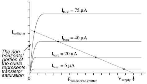 resistor load line biasing techniques bjt bipolar junction transistors electronics textbook
