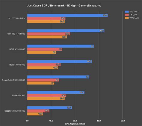 video card bench just cause 3 video card benchmark anomalous performance