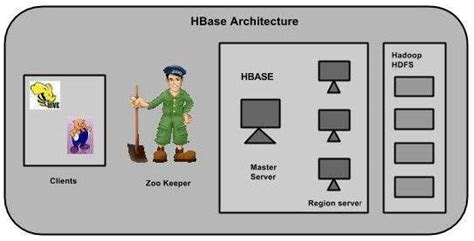 Best Resume Practices by Hbase Architecture
