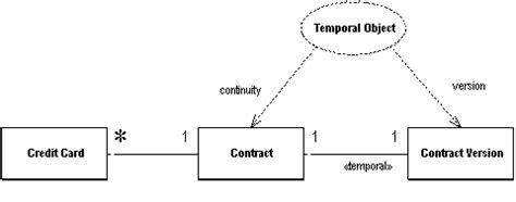 analysis pattern fowler analysis pattern temporal object