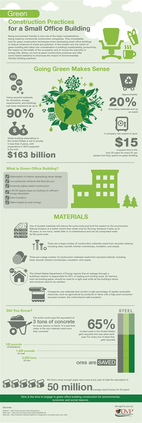 cost of building a house visual ly green construction practices for a small office building