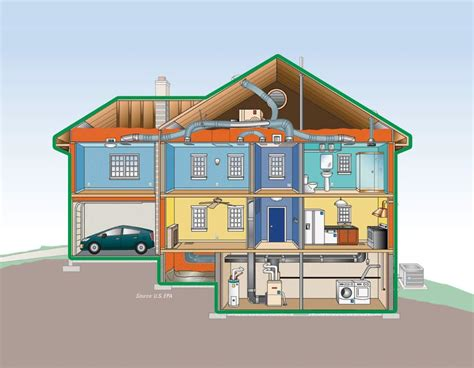 water protection system energy efficient new homes