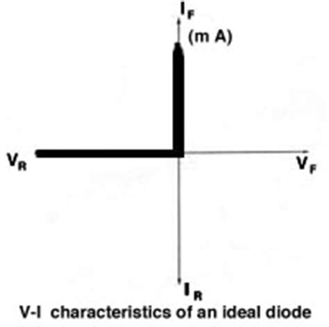 diode ideal characteristics 301 moved permanently