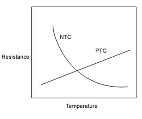 do resistors a positive temperature coefficient thermistor information peak sensors