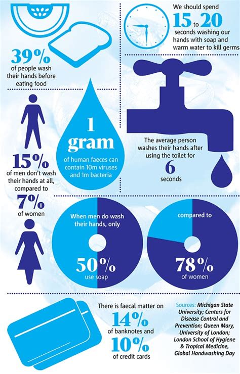 Bathroom Bacteria Facts by Facts Washing Facts Top 16 Facts For Your