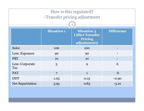 transfer pricing policy template transfer pricing concept and practice