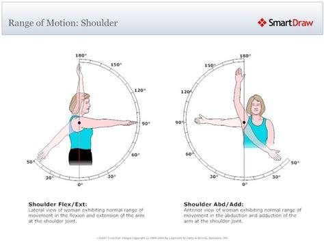 Detox Frozen Shoulder by Range Of Motion Shoulder Fitness