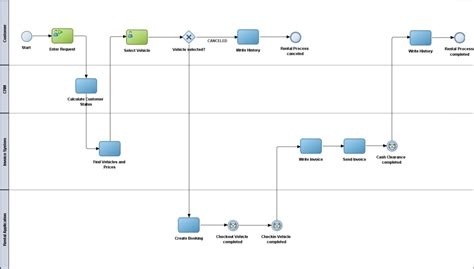 bpmn diagrams are abstractions modeling an abstract bpmn process design principles for process driven architectures using
