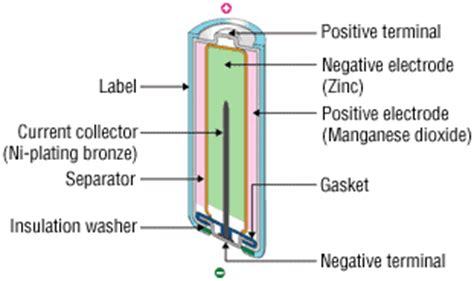 baj website structure and reaction formula of batteries