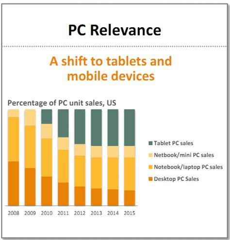 norton 360 mobile norton 360 multi device previsione crescita mobile techarena