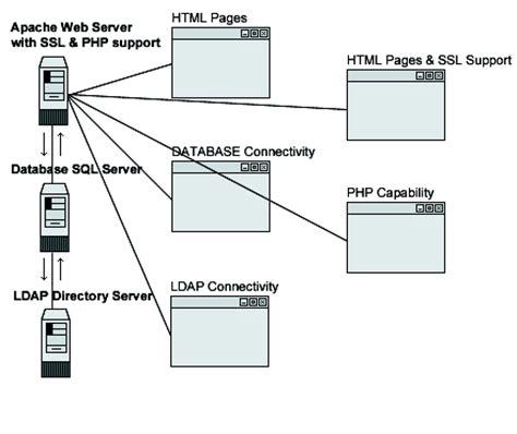 linux pattern webserver linux apache web server