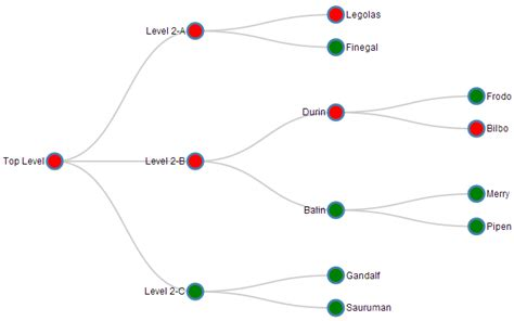 js tree layout javascript how to recursively toggle nodes in a d3 js