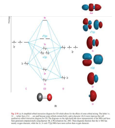Buku Kimia Dasar Konsep Konsep Inti Raymond Chang Jilid 1 teori orbital molekul chemistry