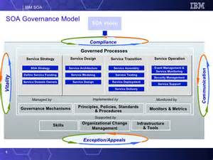 soa governance and slm ppt