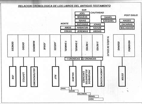 historia bblica del antiguo y nuevo testamento cronologia del antiguo testamento latin and christian woman