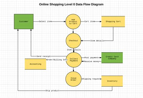 how to create dfd diagram how to make a data flow diagram lucidchart