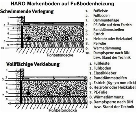 Parkett Auf Fußbodenheizung Verlegen by Fu 223 Bodenheizung Holzboden Shkwissen Haustechnikdialog