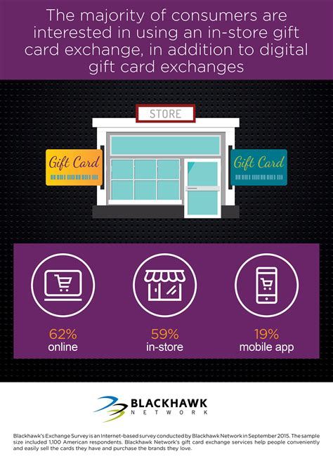 Exchanging Gift Cards - blackhawk network survey reveals how consumers can get the most from gift cards