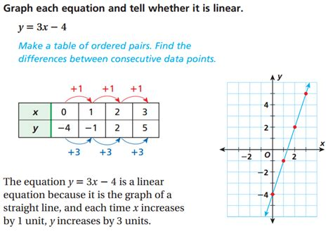 the graph of this equation will be which conic section image gallery linear graph equations exles