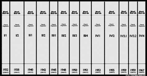 Church Dogmatics karl barth s church dogmatics original publication dates