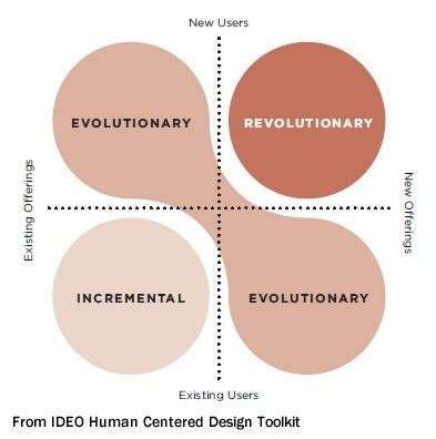 Ideo Mba Internship Business Design by What Is The Real Meaning Of The Word Innovation