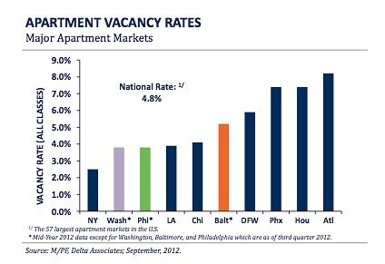 Lowest Apartment Vacancy Rates Rents Rise In Noma H As Dc Apartment Vacancy
