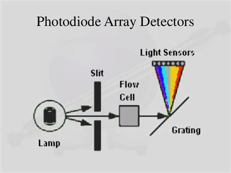 diode array detector troubleshooting diode array detector troubleshooting 28 images hewlett packard hp 1050 diode array detector