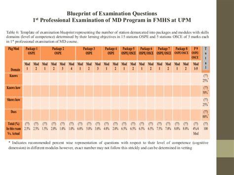 blueprint of exam questions