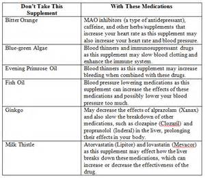 supplement list the dangers of mixing medications and dietary supplements