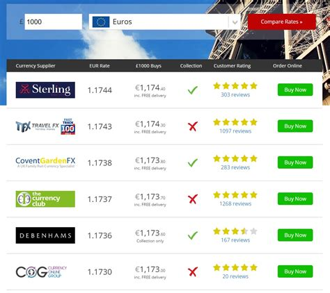 best foreign currency exchange rates foreign exchange rate comparison