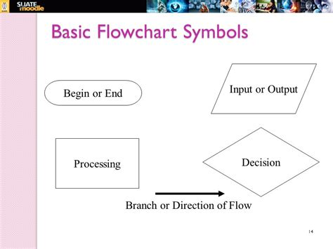 basic programming flowchart structured programming 4 credits ppt
