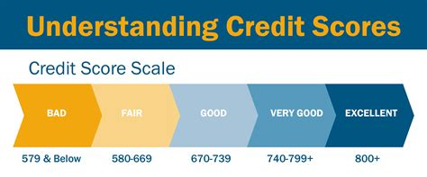 free kredit score free credit score free credit reports with monitoring