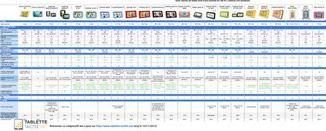 comparatif si鑒es auto tablette enfant guide d achat et avis sur les mod 232 les 2015