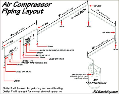 my compressed air piping layout air compressor piping layouts air compressor