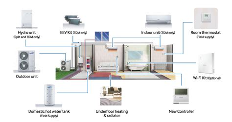 ultimate comfort heating and cooling eco heating system ehs samsung business uk