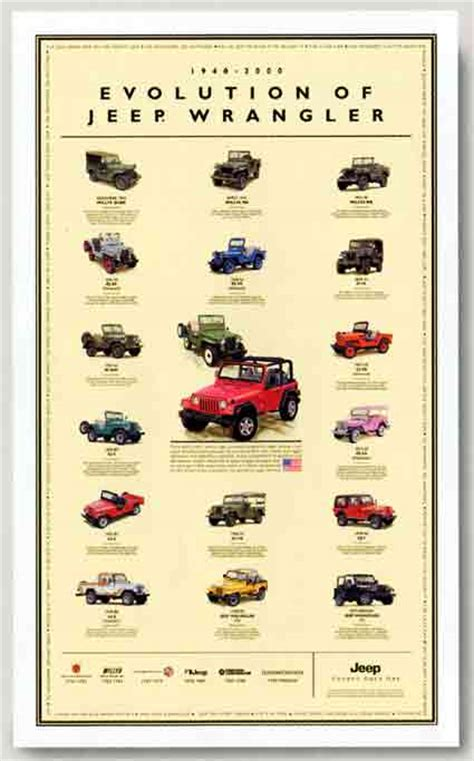 types of jeeps chart jeep posters