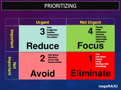 planning prioritizing for effective results