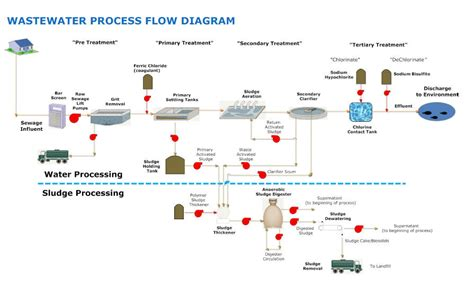 water treatment flow diagram wastewater treatment process flow diagram www pixshark