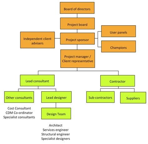 who is involved in a design and build contract project team for building design and construction