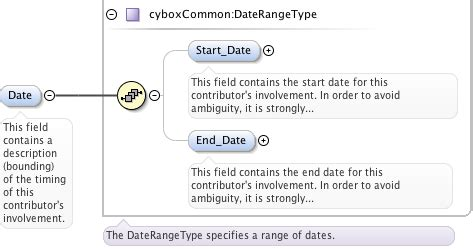 xsd datetime pattern schema documentation for cybox common xsd