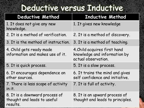 principle of induction and deduction deductive and inductive method of teching