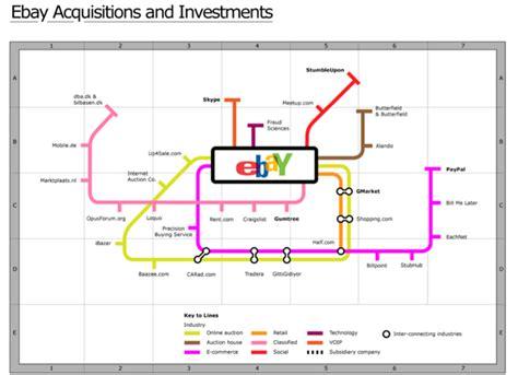 ebay business model net205nectarines 03 business model of ebay