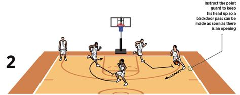 setting screen drills basketball the 1 4 low basketball drill basketball coach weekly