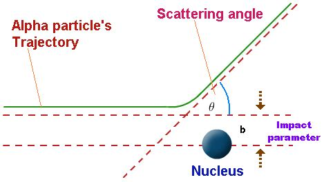 rutherford cross section rutherford scattering rutherford scattering experiment