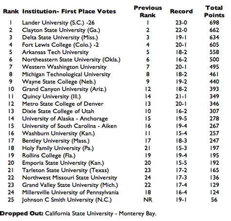 Cal State Universities With Mba Degrees by S College Basketball Week 14 D Ii Rankings