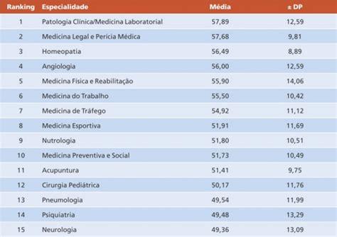Quanto Custa Um Mba Nos States by Especialidades M 233 Dicas Mais Bem Remuneradas No Brasil E No